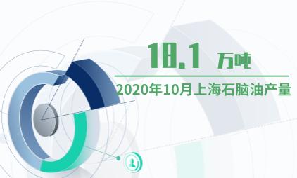 能源行业数据分析:2020年10月上海石脑油产量为18.1万吨