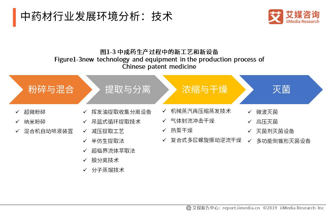 中药材行业发展环境分析-艾媒咨询