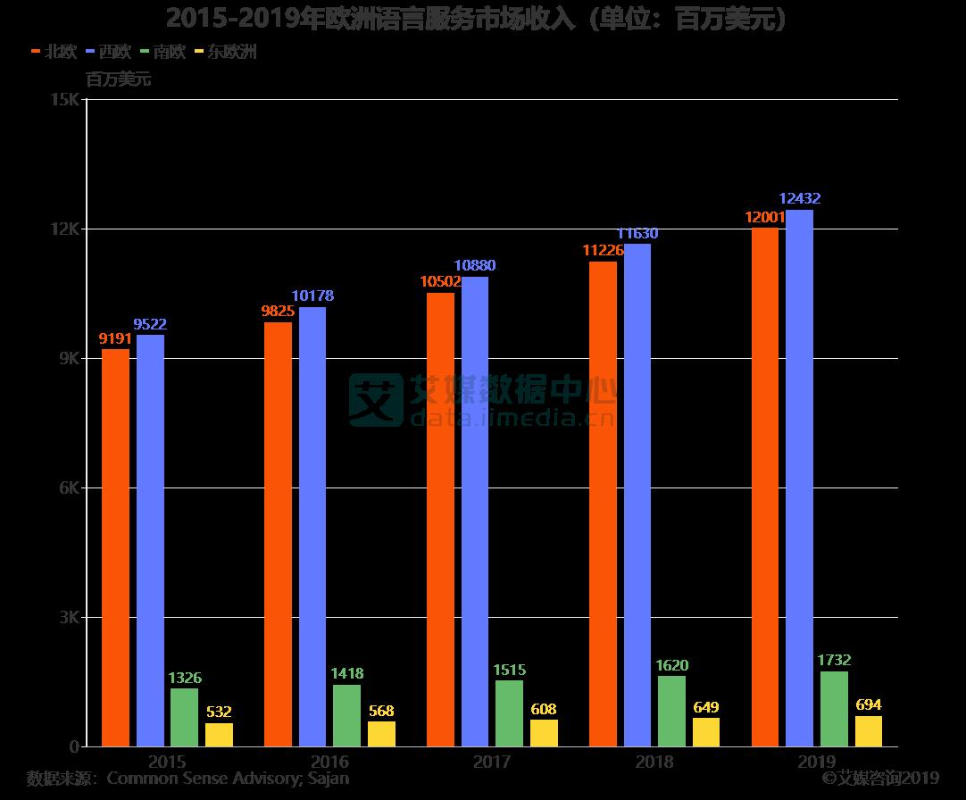 2015-2019年欧洲语言服务市场收入(单位:百万美元)