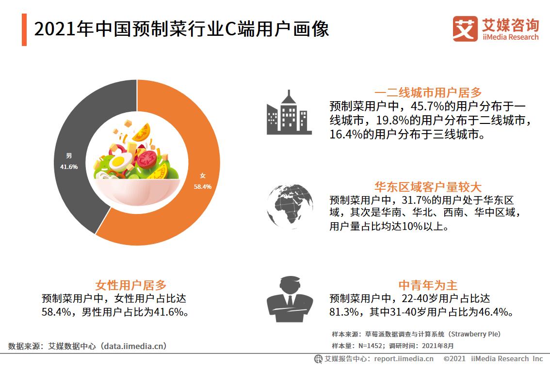 2021年中国预制菜行业C端用户画像