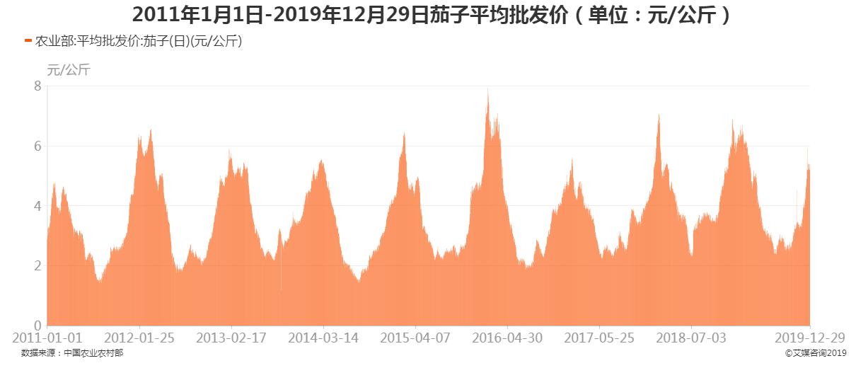 2011年1月1日-2019年12月29日茄子平均批发价