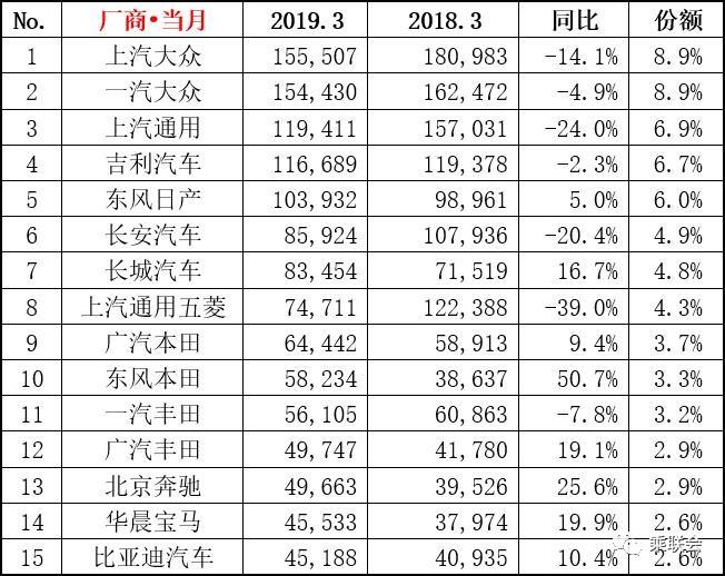 行业情报|2019年3月汽车零售销量排行榜出炉,轿车荣威i5成最大黑马