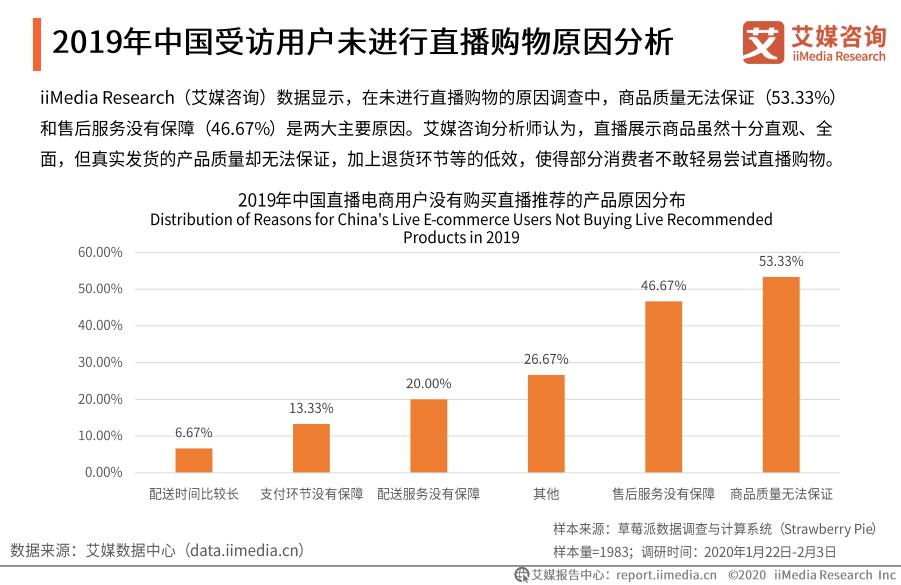 2019年中国受访用户未进行直播购物原因分析