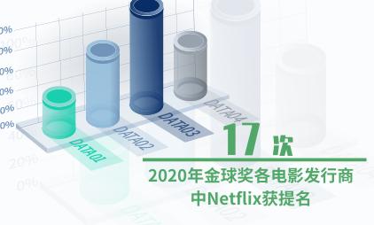 电影行业数据分析:2020年金球奖各电影发行商中Netflix获提名17次