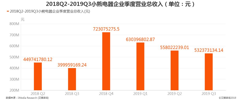 2018Q2-2019Q3小熊电器营业总收入