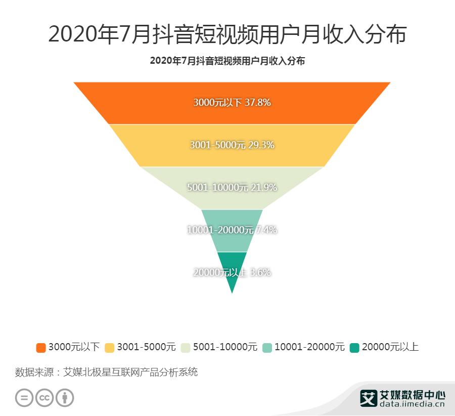 2020年7月抖音短视频用户月收入分布