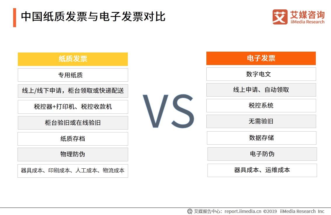 中国纸质发票与电子发票对比