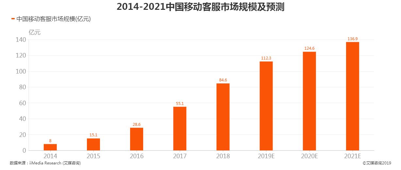 2014-2021年中国移动客服市场规模及预测