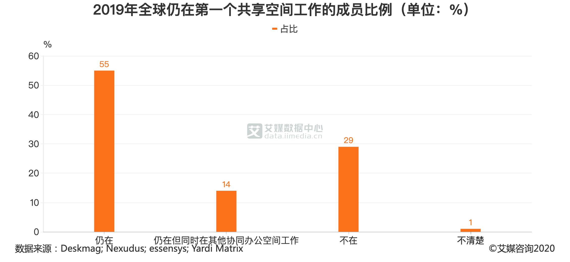 2019年仍在第一个共享空间工作的成员比例(单位:%)