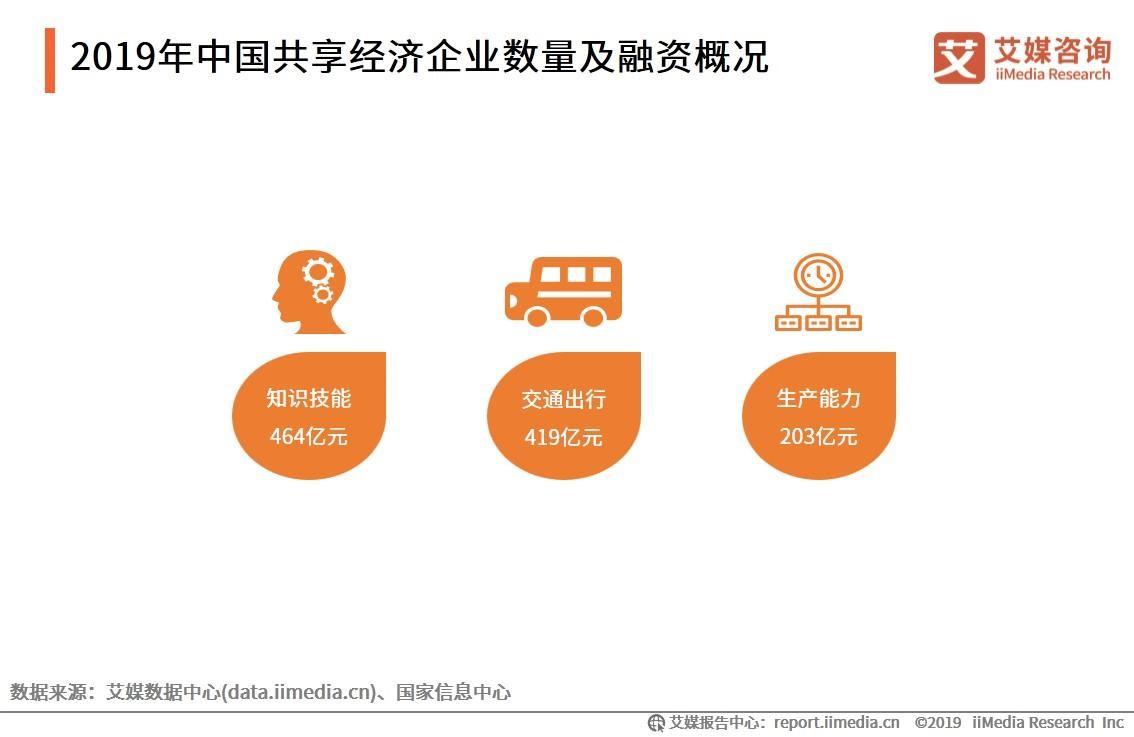 2019年中国共享经济企业数量及融资概况