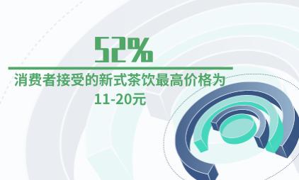 新式茶饮行业数据分析:52%的消费者接受的新式茶饮最高价格为11-20元