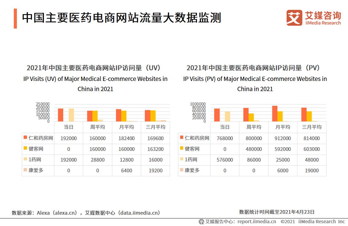 中国主要医药电商网站流量大数据监测