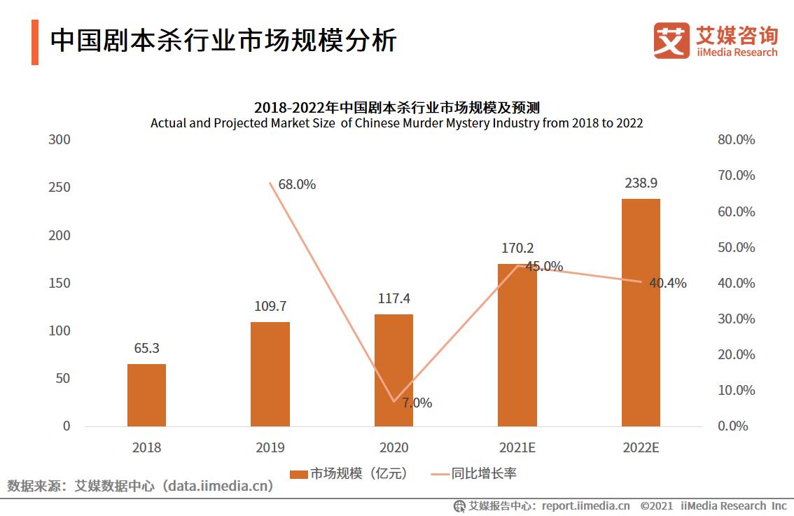 中国剧本杀行业市场规模分析