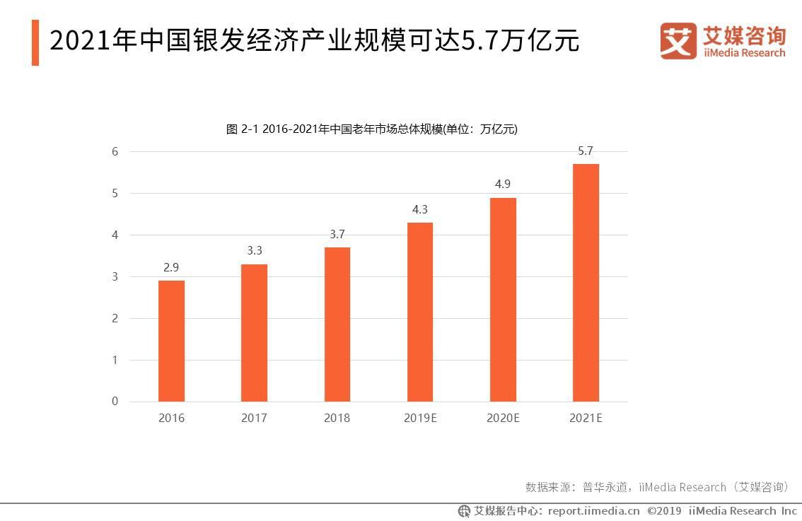 2019年中国银发经济产业规模将达4.3万亿元