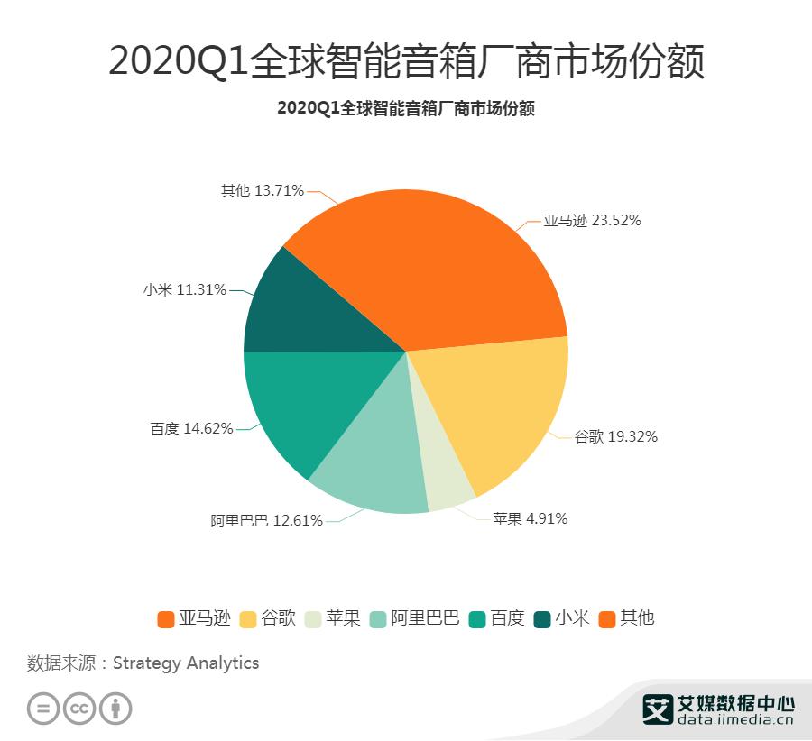 2020Q1全球智能音箱厂商市场份额