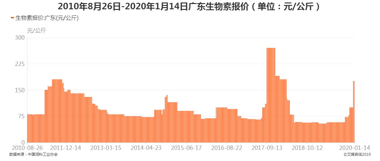 2010年8月26日-2020年1月14日广东生物素报价