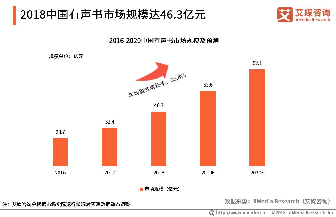 2019中国有声书市场用户画像、发展规模、特点与趋势剖析