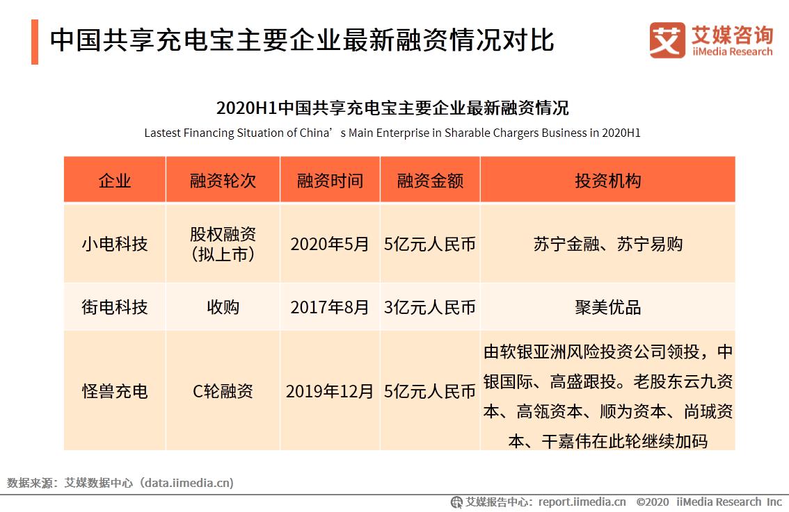 中国共享充电宝主要企业最新融资情况对比