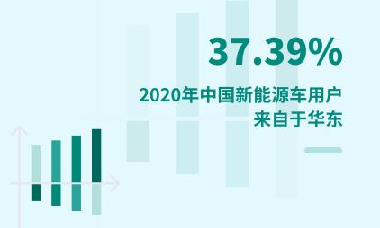 汽车行业数据分析:2020年中国37.39%新能源车用户来自于华东