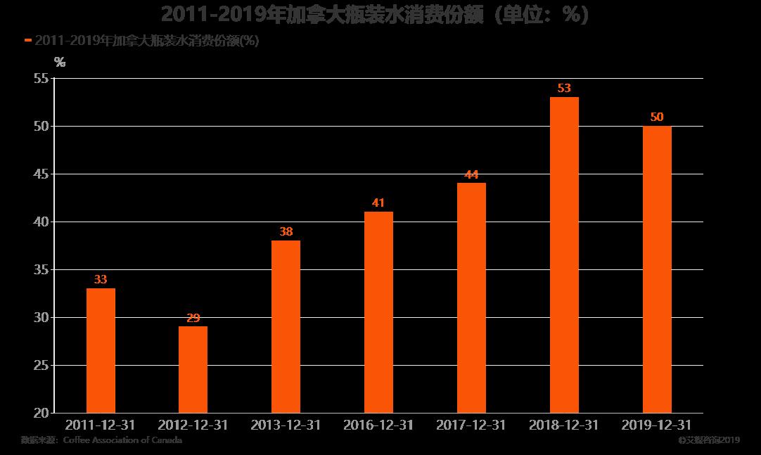 2011-2019年加拿大瓶装水消费份额(单位:%)