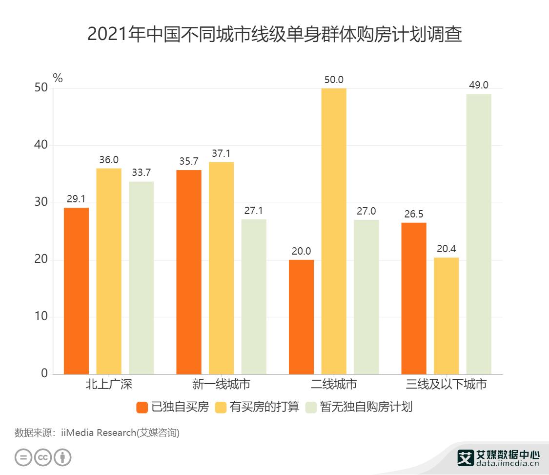 2021年中国不同城市线级单身群体购房计划调查.png