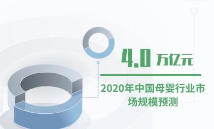 母婴行业数据分析:2020年中国母婴行业市场规模预计超4万亿元
