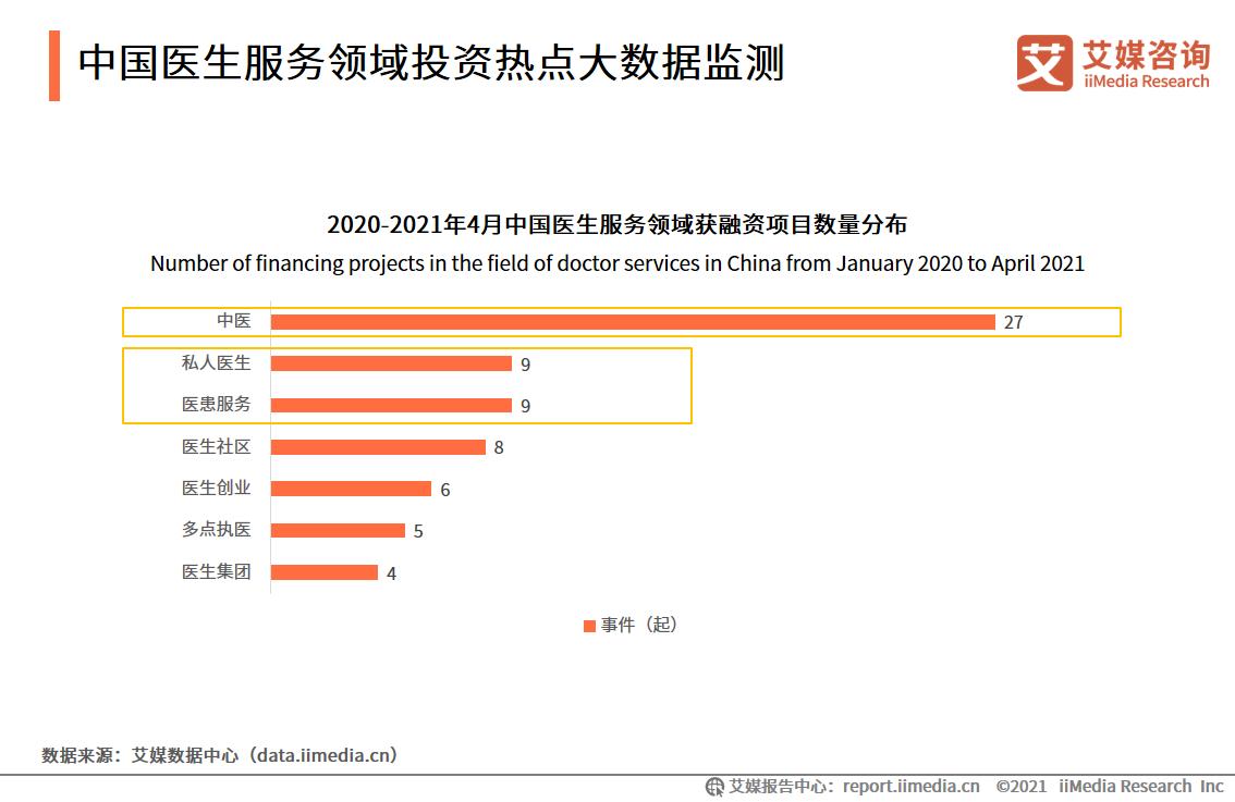 中国医生服务领域投资热点大数据监测
