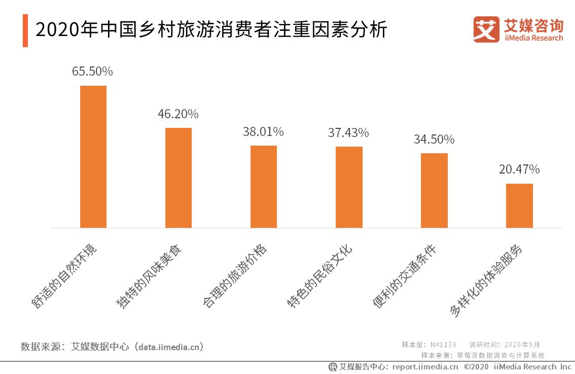 2020年中国乡村旅游消费者注重因素分析