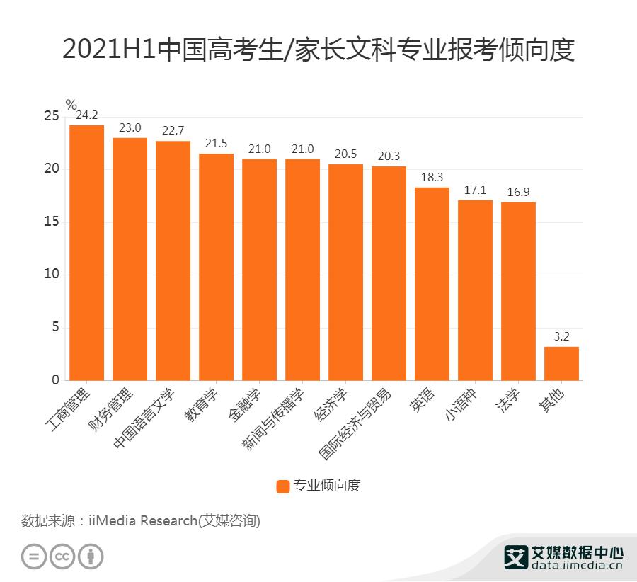 2021H1中国24.2%文科高考生报考倾向工商管理专业