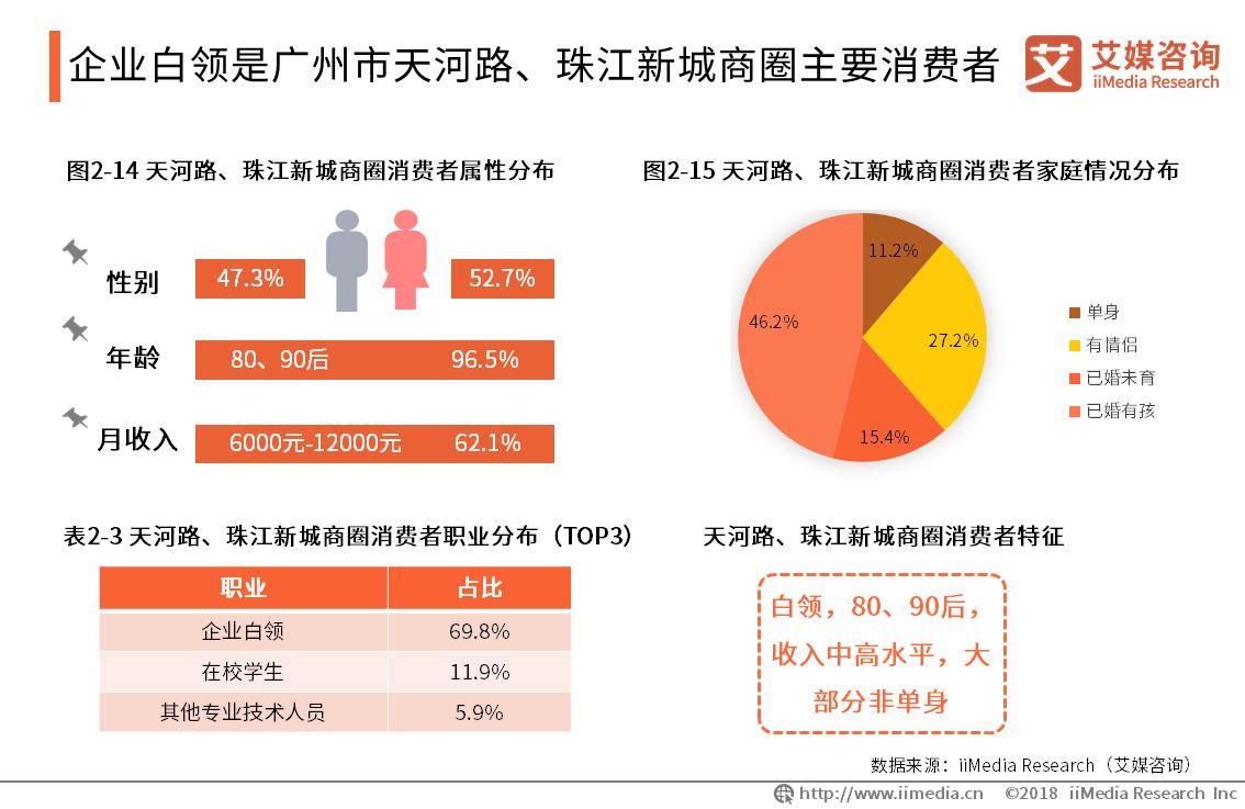 企业白领是广州市天河路、珠江新城商圈主要消费者