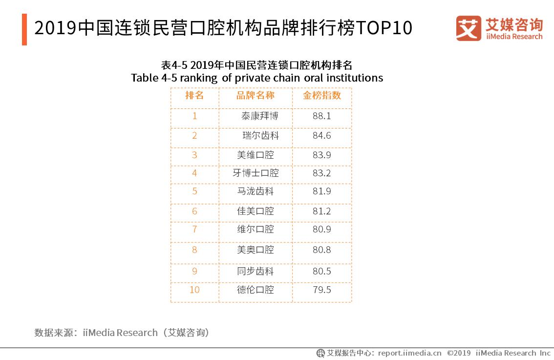 2019中国连锁民营口腔机构品牌排行榜TOP10