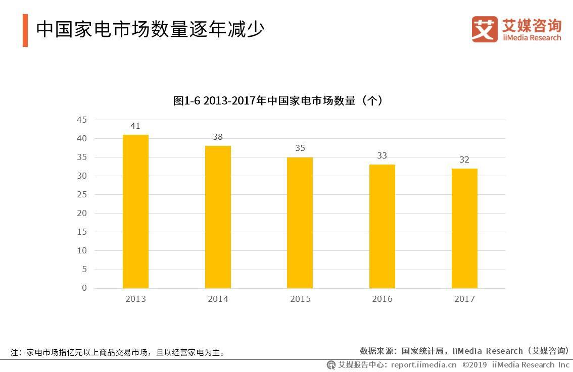 中国家电市场数量逐年减少