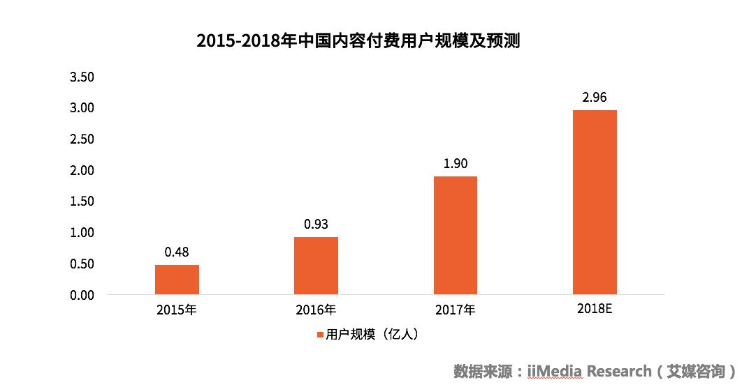 中国知识付费行业用户画像及发展前景深度研究报告
