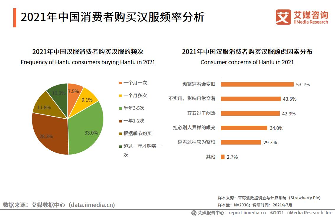 2021年中国消费者购买汉服频率分析