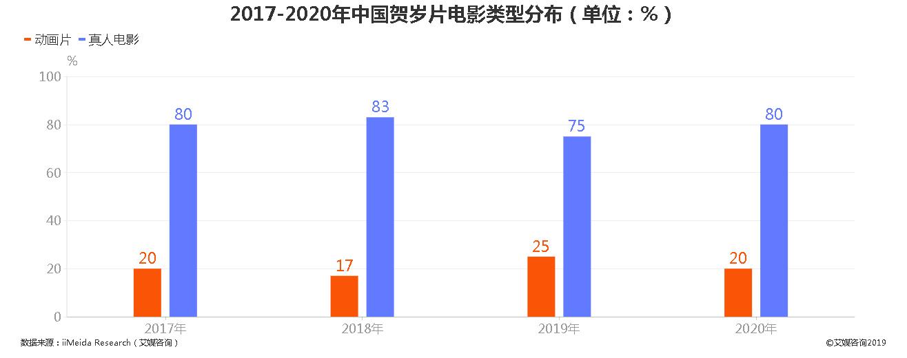 2017-2020年中国贺岁片电影类型分布