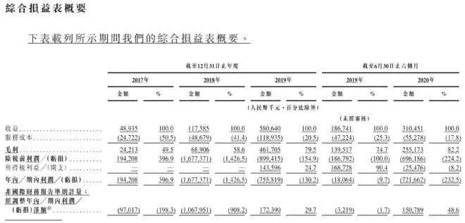 嘀嗒出行历年财务报表数据