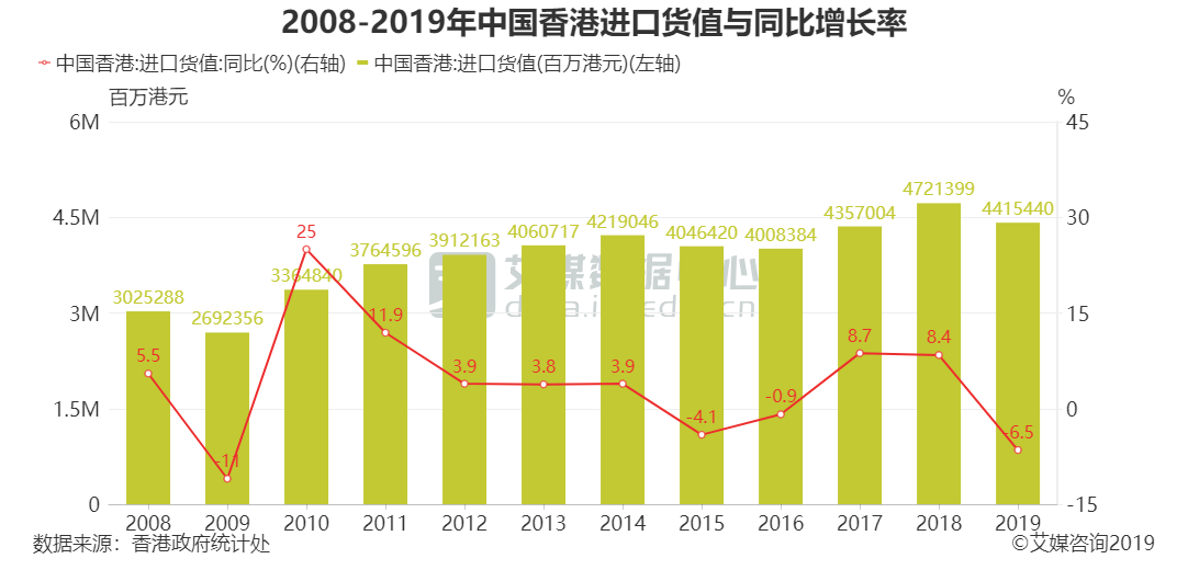 2008-2019年中国香港进口货值与同比增长率