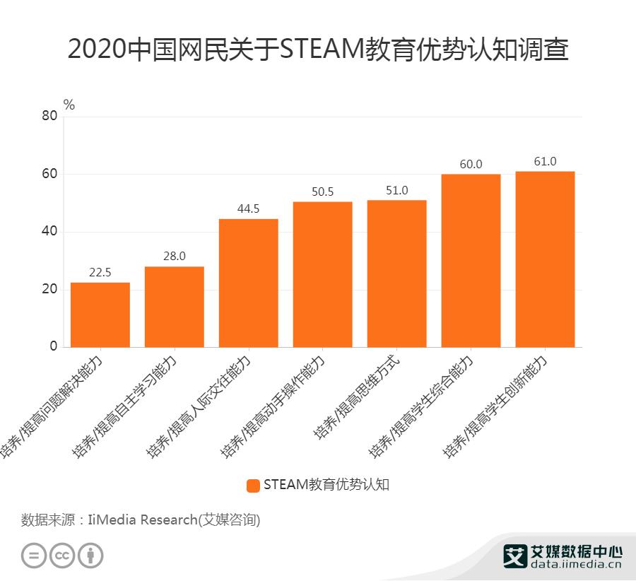 2020中国网民关于STEAM教育优势认知调查