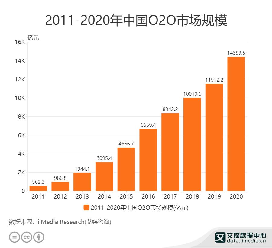 2011-2020年中国O2O市场规模