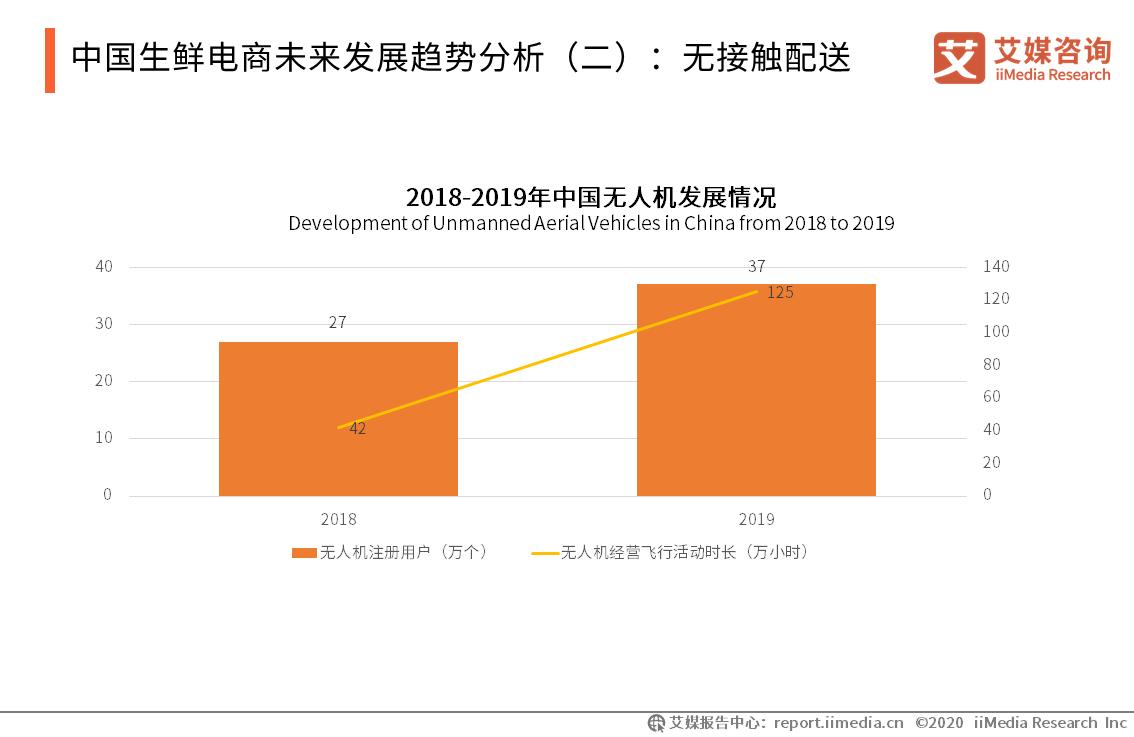 中国生鲜电商未来发展趋势分析(二):无接触配送