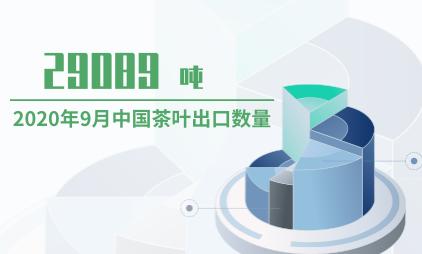 茶叶行业数据分析:2020年9月中国茶叶出口数量为29089吨