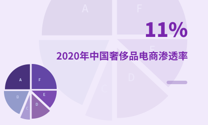 奢侈品行业数据分析:2020年中国奢侈品电商渗透率为11%