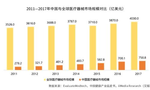 2019中国医疗器械产业投资战略及前景趋势分析报告