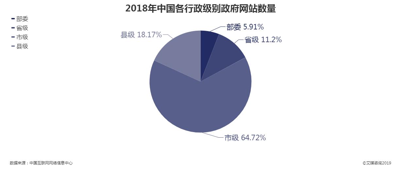 2018年中国各级行政级别政府网站数量