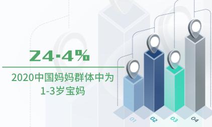 母婴行业数据分析:2020中国妈妈群体中24.4%为1-3岁宝妈