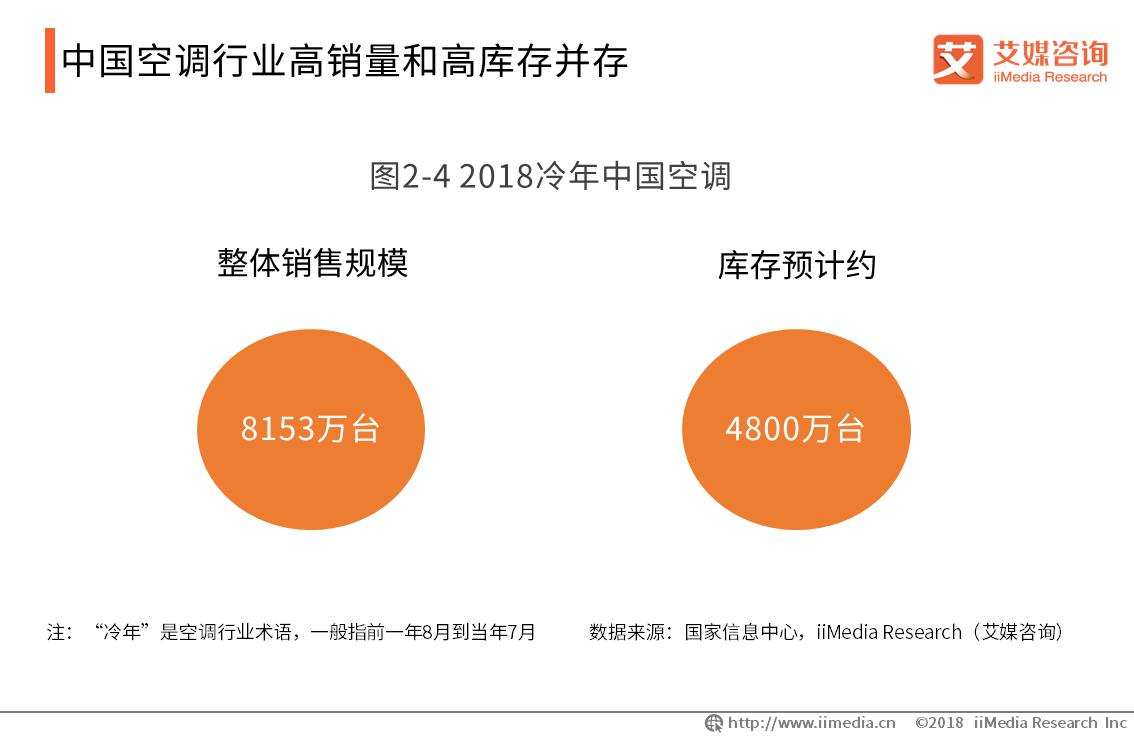 董明珠回应格力被小米反超 中国空调行业问题与发展趋势分析