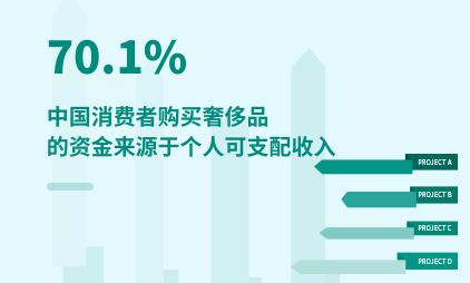奢侈品行业数据分析:2021Q1中国70.1%消费者购买奢侈品的资金来源于个人可支配收入