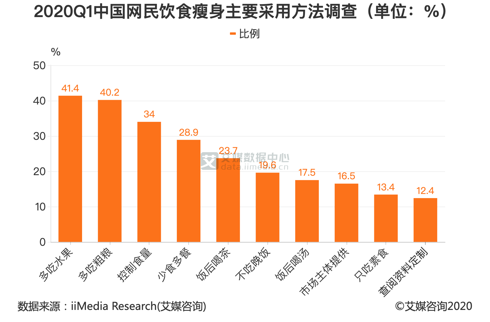 2020Q1中国网民饮食瘦身主要采用方法调查(单位:%)