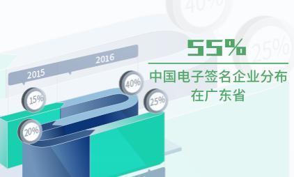 电子签名行业数据分析:截至2020年中国55%电子签名企业分布在广东省