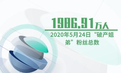 """文娱行业数据分析:2020年5月24日""""破产姐弟""""粉丝总数为1986.91万人"""